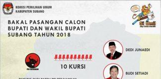 DAFTAR PASLON PILKADA BUPATI WABUP SUBANG 2018